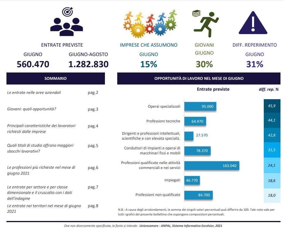 Contratti di lavoro previsti per giugno 2021